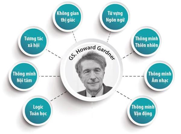 Trí thông minh triết học là loại hình thứ 9 trong mô hình trí thông minh dựa trên lý thuyết của Gs. Howard Gardner - Ảnh: St